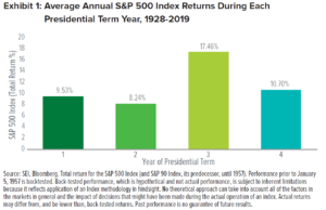 Chart: Avg Annual S&P 500 Index Returns During Each Presidential Term Year, 1928-2019